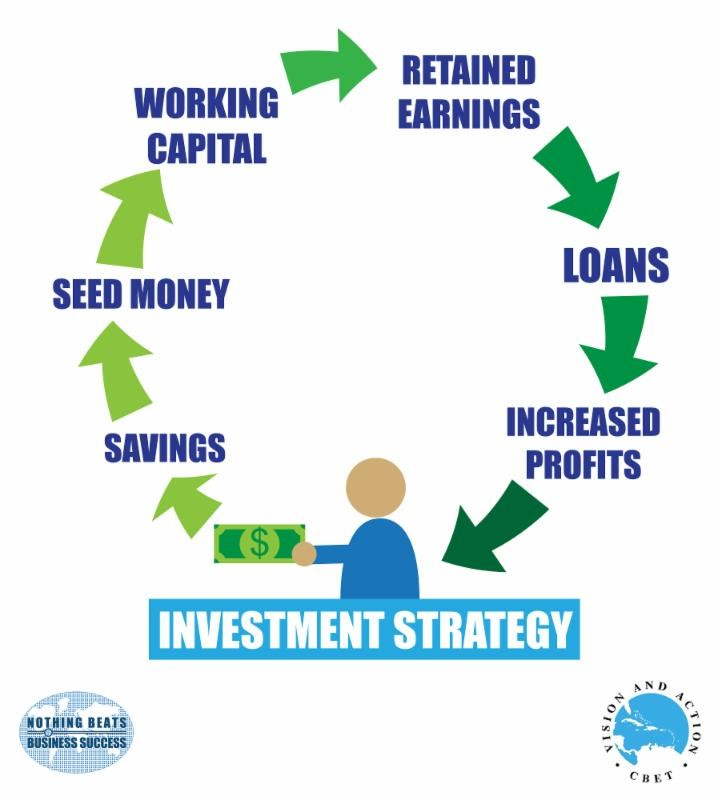 InvestStrategy